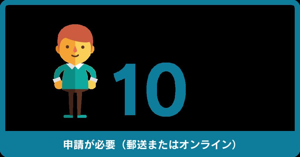 新型コロナウィルス支援制度によって、1人あたり10万円の給付金を支給(申請書の提出が必要)