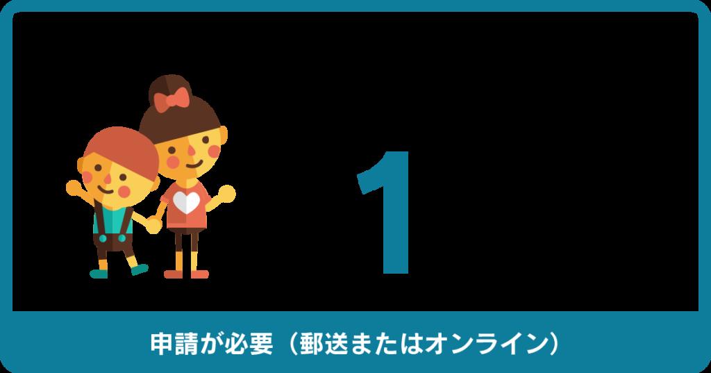新型コロナウィルス支援制度によって、子供1人あたり1万円の給付金を支給(申請書の提出が必要)